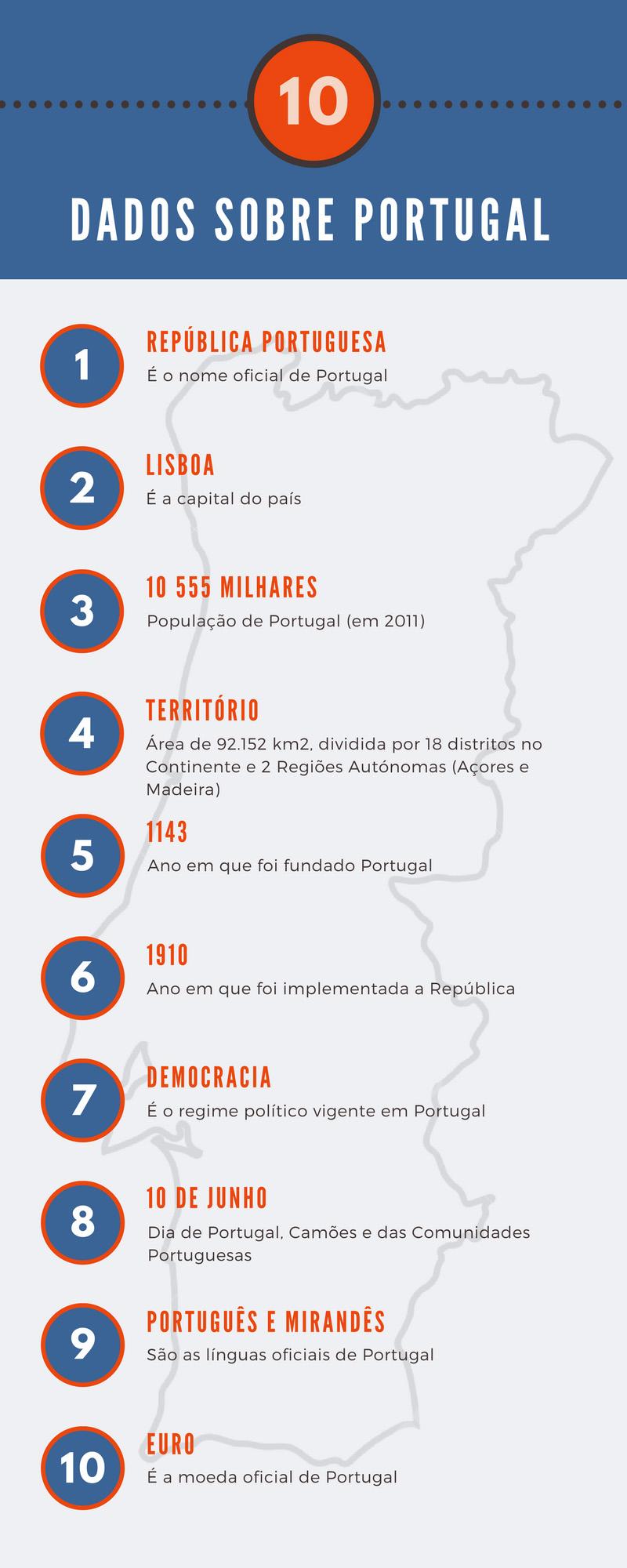 Dados sobre Portugal