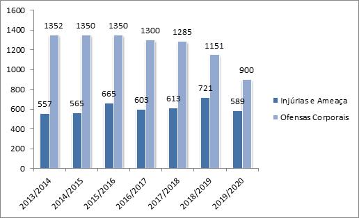 Registos de injúrias e ameaças e de agressões físicas nas escolas, anos letivos 2013-2014 a 2019-2020